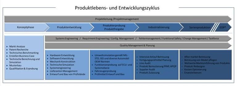 Produktentwicklungszyklus